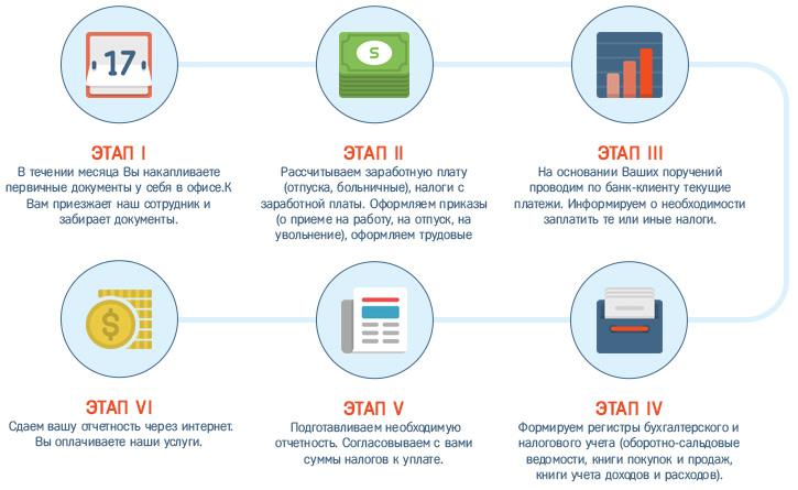 Схема оказания бухгалтерских услуг в Москве